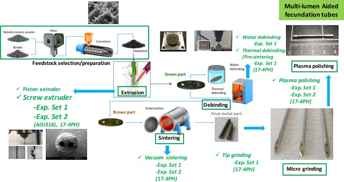Catena produttiva per la produzione di microtubi bi-lume in acciaio 17-4PH