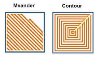 Schematic of the two scanning strategies: meander and contour.