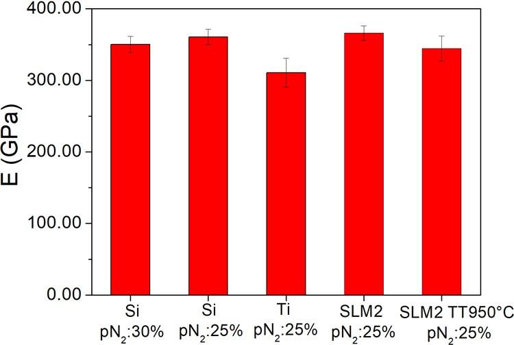 Modulo elastico del film sottile AlTiN depositato su Si e substrati Ti6Al4V commerciali lucidi (denominati Ti) e substrati SLM lucidati prima e dopo il trattamento termico sotto vuoto (denominato TT950°C)