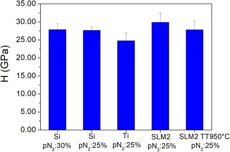 Durezza del film sottile AlTiN depositato su Si e substrati Ti6Al4V commerciali lucidi (denominati Ti) e substrati SLMed lucidati prima e dopo il trattamento termico sotto vuoto (denominato TT950°C)