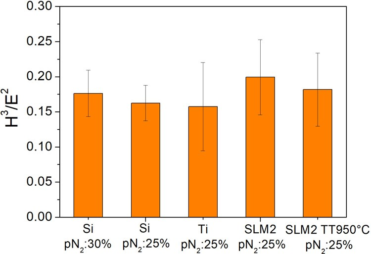 Resistenza alla deformazione plastica del film sottile AlTiN depositato su Si e substrati Ti6Al4V commerciali lucidi (denominati Ti) e substrati SLM lucidati prima e dopo il trattamento termico in vuoto (denominato TT950°C)